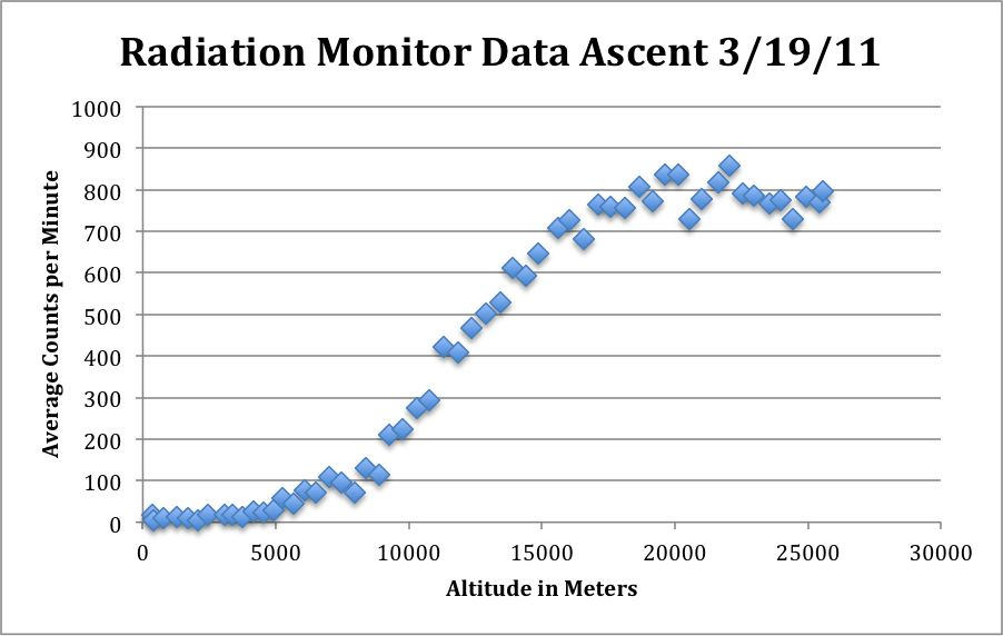 Radiation Monitor Data